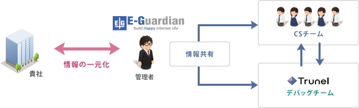 スマホアプリ(ゲーム)WEBシステム向けデバッグサービス_2