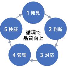手順詳細 循環で品質向上