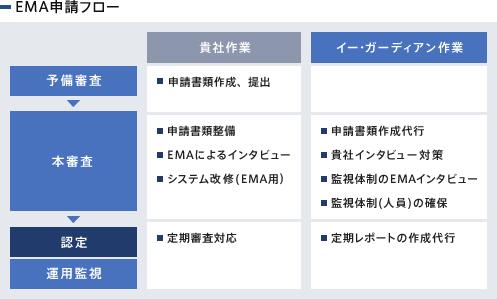 EMA申請フロー