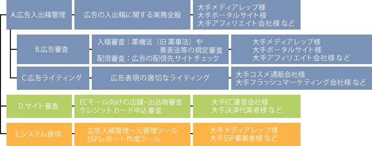 サービスラインナップイメージ