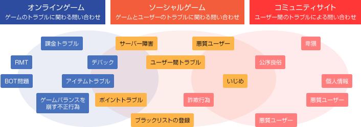 サポート分類のイメージ