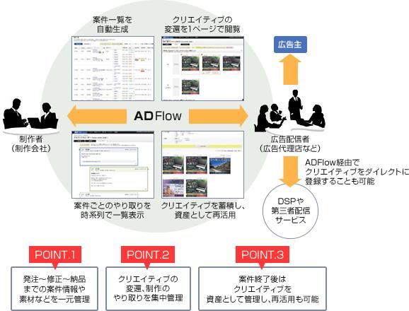POINT.1 発注〜修正〜納品までの案件情報や素材などを一元管理 POINT.2 クリエイティブの変遷、制作のやり取りを集中管理 POINT.3 案件終了後はクリエイティブを資産として管理し、再活用も可能