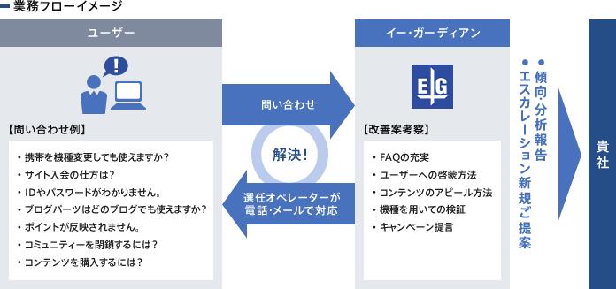 業務フローイメージ