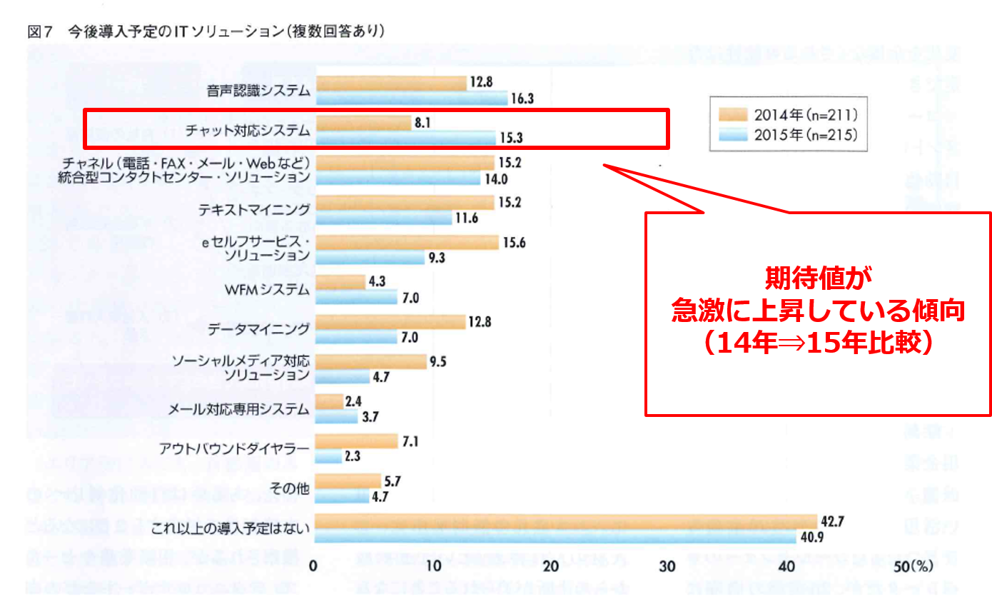 日本市場の期待値